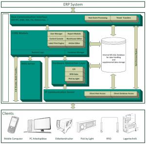 OPAL Logistic Gateway App